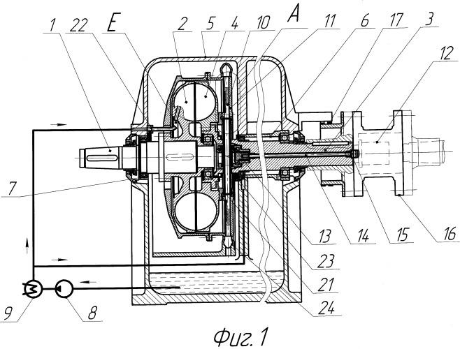 Муфта гидродинамическая регулируемая изменением наполнения