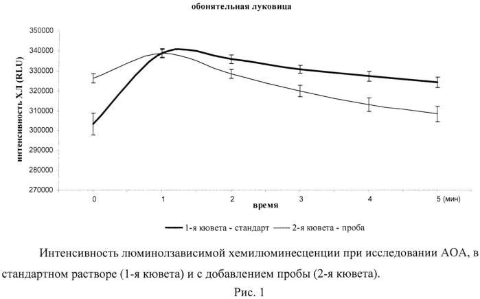 Способ количественной оценки баланса про- и антиоксидантов в отделах головного мозга животного