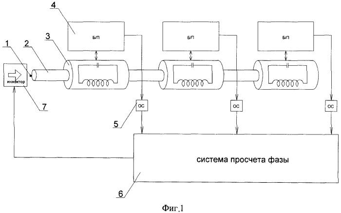 Свободно осциллирующий электромагнитный ускоритель