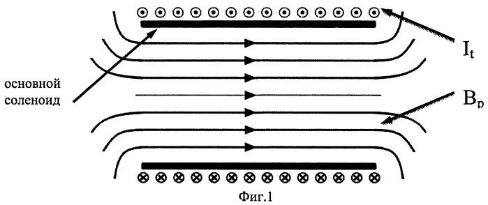 Способ формирования компактного плазмоида