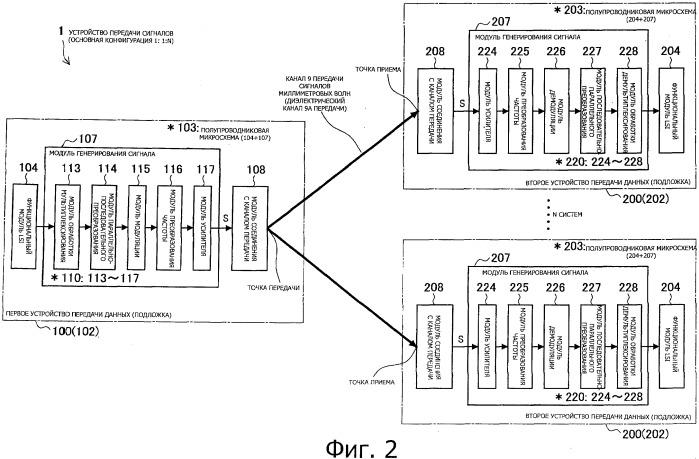 Электронное устройство, устройство передачи сигналов и способ передачи сигналов