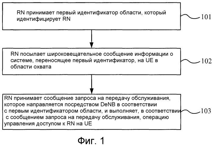 Способ и система передачи обслуживания в сети ретрансляции, узел ретрансляции, базовая станция управления и базовая станция