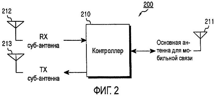 Антенное устройство для портативного беспроводного терминала