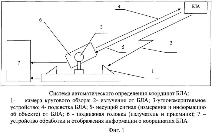 Способ автоматизированного определение координат беспилотных летательных аппаратов