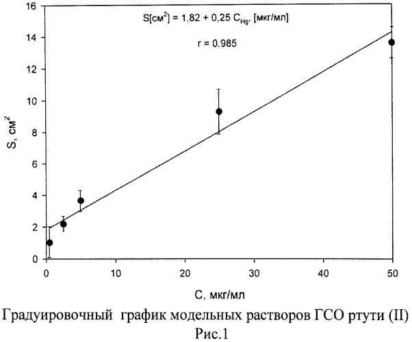 Способ экстракционного извлечения ртути (ii) из хлоридных растворов