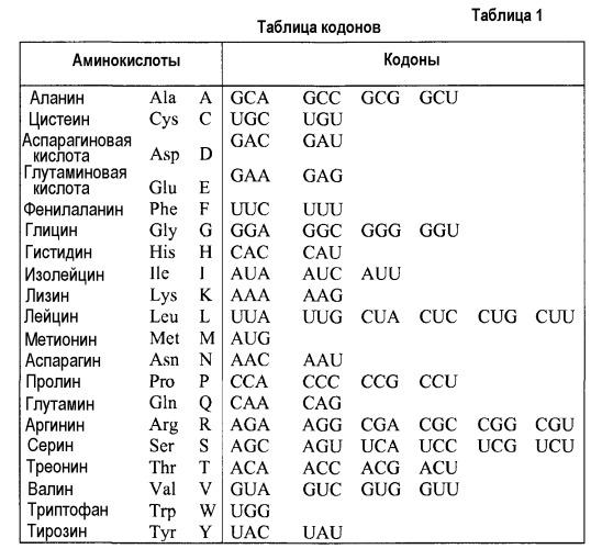 Варианты гемагглютинина и нейрамидазы вируса гриппа