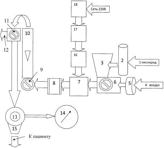 Аппарат искусственной вентиляции легких для новорожденных