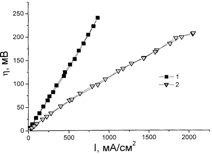 Способ получения твердооксидного топливного элемента с двухслойным несущим катодом