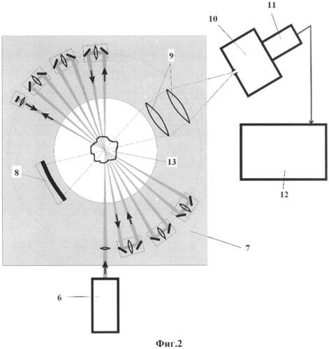 Многоходовая фокусирующая система и способ фокусировки лазерного излучения, обеспечивающий многократное прохождение лазерного пучка через измерительный объем