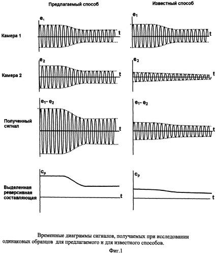 Способ измерения тепловых эффектов дифференциальным модуляционным сканирующим калориметром и калориметр для его осуществления