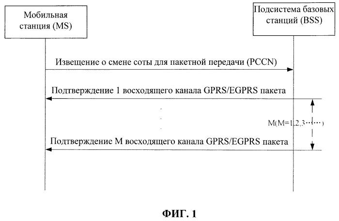 Способ и подсистема базовых станций (bss), ускоряющие подтверждение состояния окна управления радиотрактами (rlc)