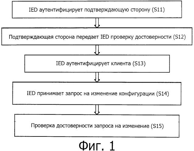 Проверка изменения конфигурации (ied)