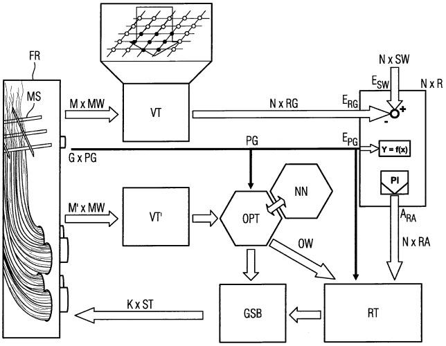 Способ регулирования процесса горения, в частности, в топочном пространстве парогенератора, отапливаемого ископаемым топливом, и система сжигания