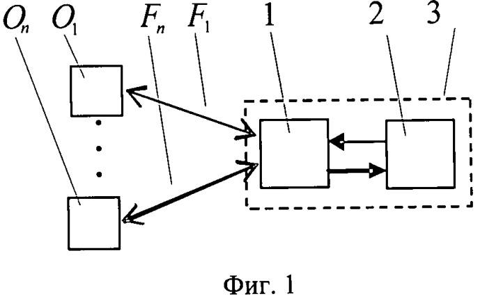 Способ устранения конфликта доступа к центру и реализующая способ система