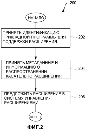 Конфигурирование и управление расширениями к цифровым прикладным программам для сетевого распространения