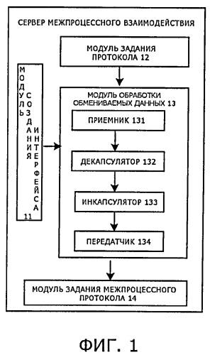 Способ межпроцессного взаимодействия между разными приложениями в мобильном терминале и соответствующее устройство