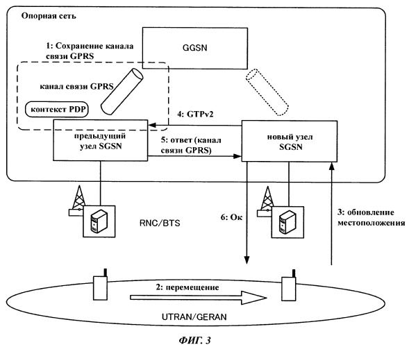 Способ мобильной связи и коммутационный узел