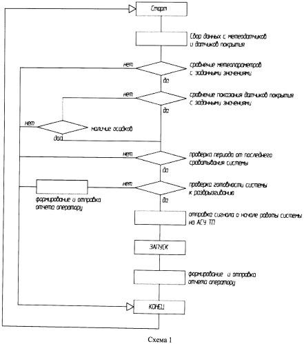 Способ и устройство для проведения противогололедной обработки дорожных и аэродромных покрытий
