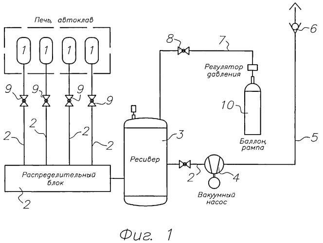 Способ взрывобезопасного вакуумирования при производстве полимерных композиционных материалов