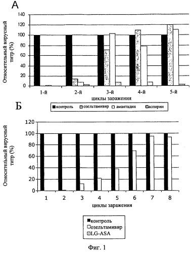 Применение соли ацетилсалициловой кислоты для лечения вирусных инфекций