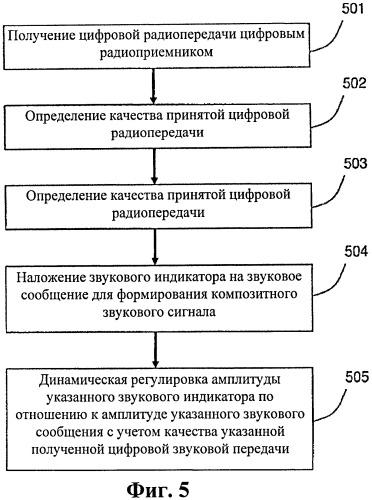 Моделируемое снижение соотношения сигнал-шум в декодированном цифровом звуковом сигнале в зависимости от коэффициента однобитовых ошибок в беспроводном канале связи