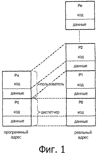 Электронный блок управления, имеющий ядро, работающее в реальном масштабе времени и управляющее разбиением на разделы