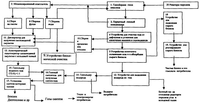 Способ утилизации химических продуктов пиролиза твердых топлив