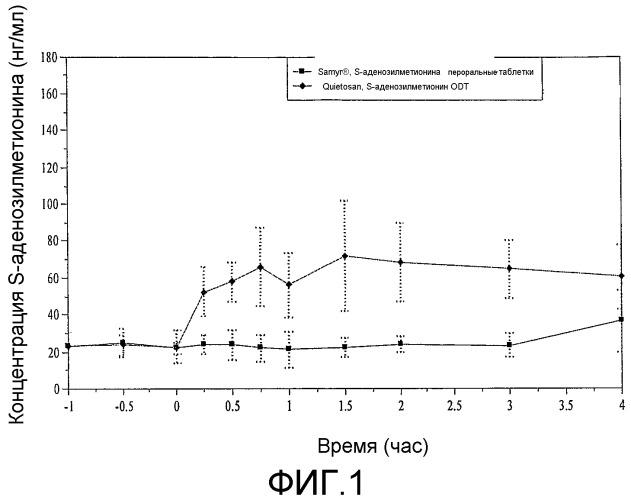Растворимые во рту и/или шипучие композиции, содержащие по меньшей мере один s-аденозилметионин (sam)