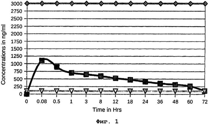 Способ получения микросфер для приготовления инъецируемой лекарственной формы диклофенака, композиция и лекарственная форма