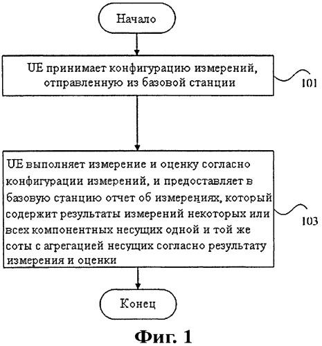 Способ сообщения результатов измерений в агрегации несущих и пользовательское устройство