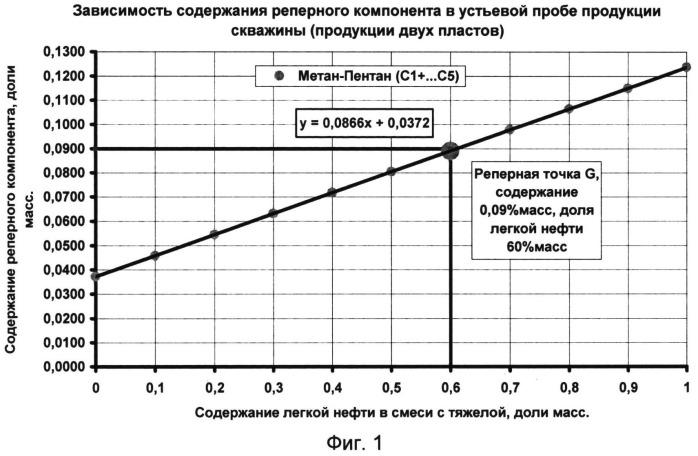 Способ дифференциации добычи скважины при смешении в ней продукции двух пластов