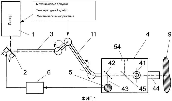 Гибкий нелинейный лазерный сканирующий микроскоп для неинвазивного трехмерного детектирования