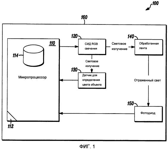 Система спектрального анализа длины волны для определения газов с использованием обработанной ленты