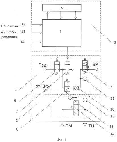 Блок адаптивного управления тормозом тележки