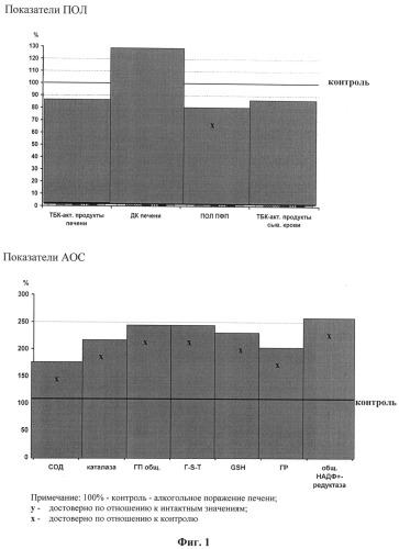 Способ гепатопротекции апи-фитокомпозицией