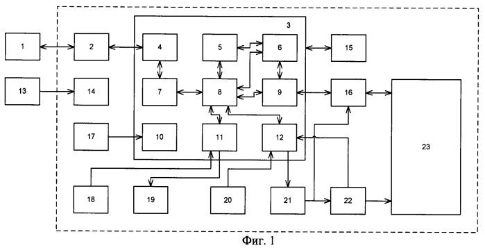 Система функционального тестирования карт полупроводниковой памяти