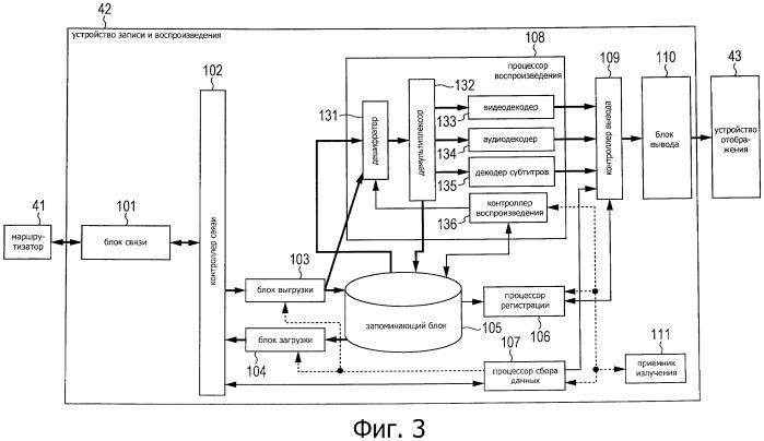 Устройство связи, способ связи и система связи
