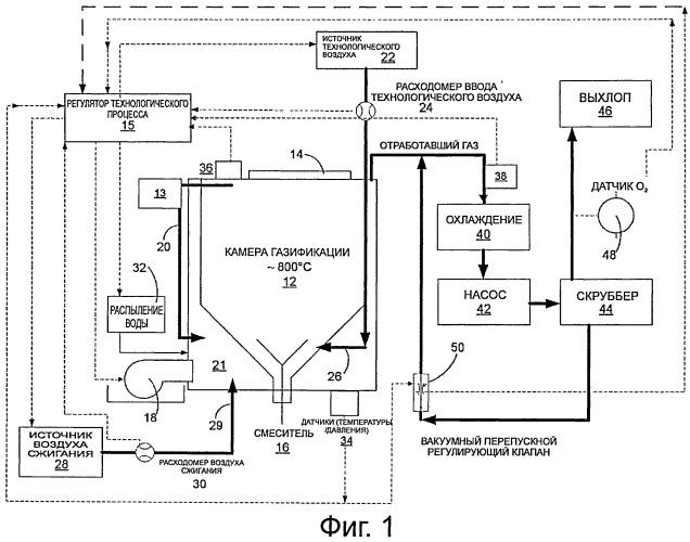 Способ газификации органических отходов и устройство для его осуществления