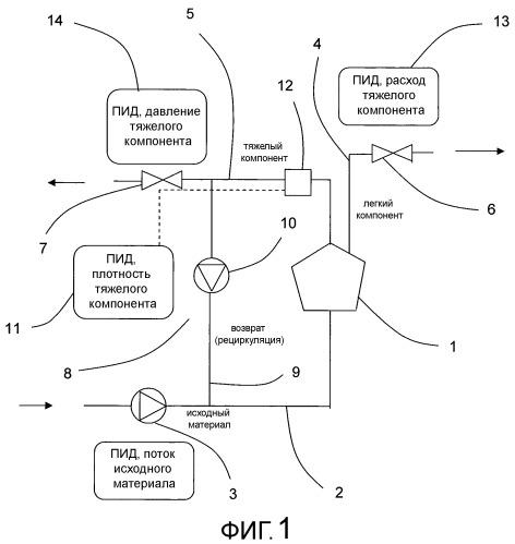 Система, содержащая центробежный сепаратор, и способ регулирования в такой системе