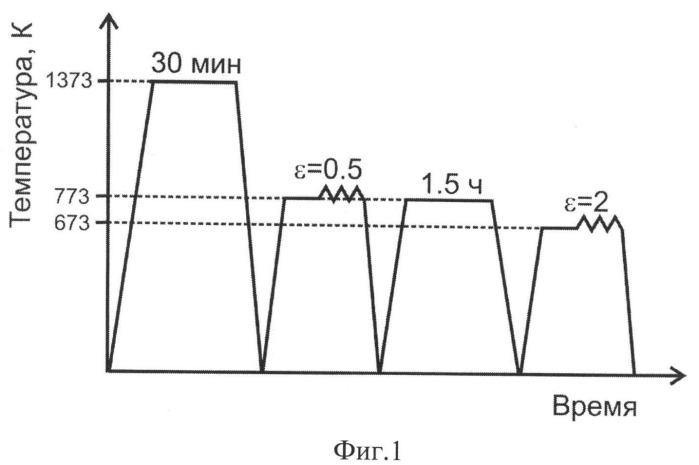 Способ термомеханической обработки сталей аустенитного класса