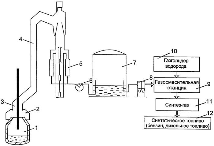 Способ использования конвертерного газа для производства топлива