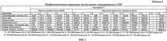 Способ замеров параметров выхлопных газов двс