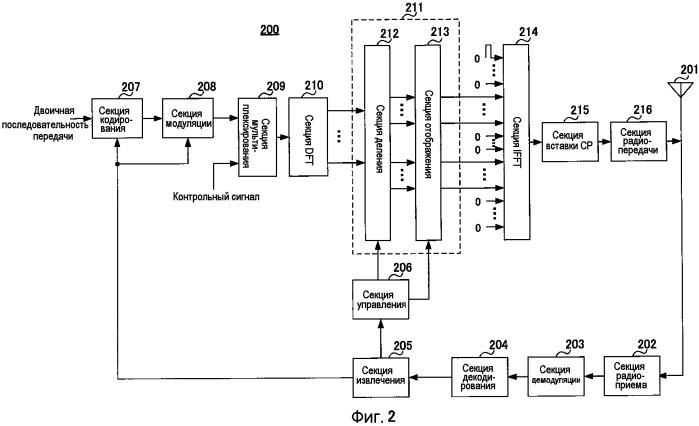 Устройство терминала беспроводной связи, устройство базовой станции беспроводной связи и способ установки констелляции кластеров