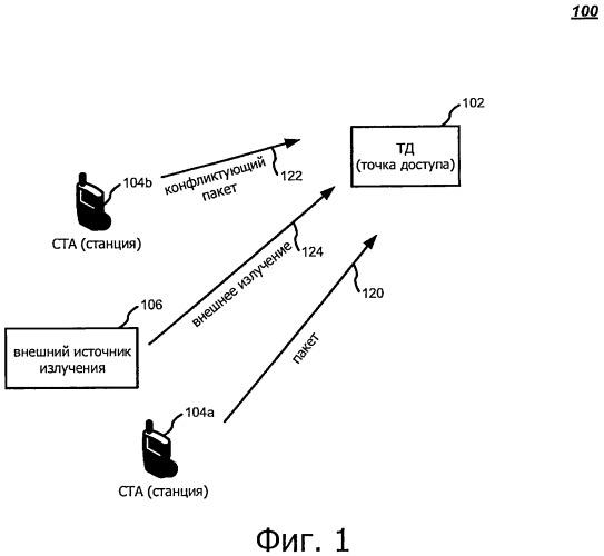 Технологии повторной передачи в беспроводных сетях