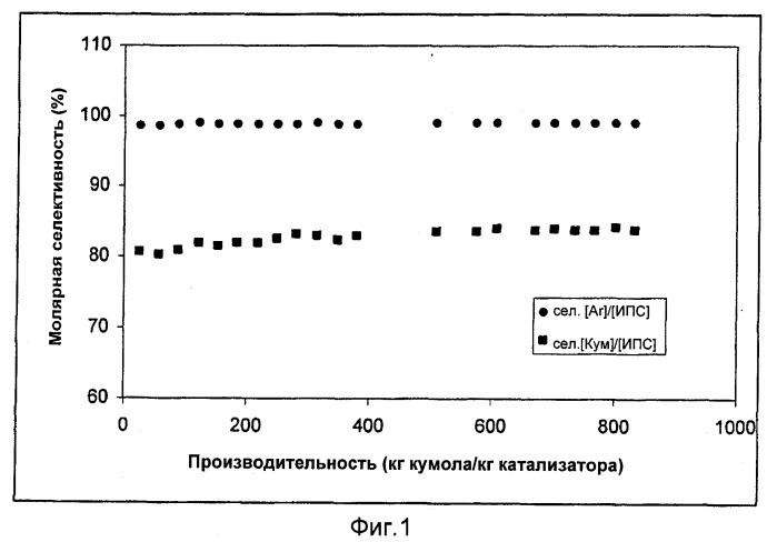 Способ алкилирования бензола изопропиловым спиртом или смесью изопропилового спирта и пропилена
