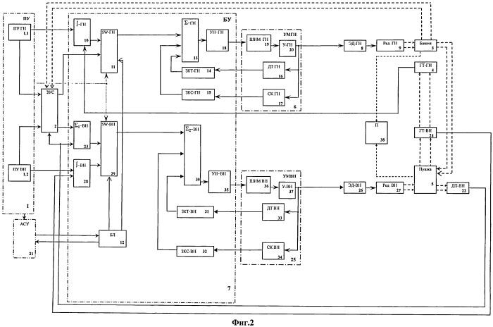 Система стабилизации и управления вооружением боевой машины