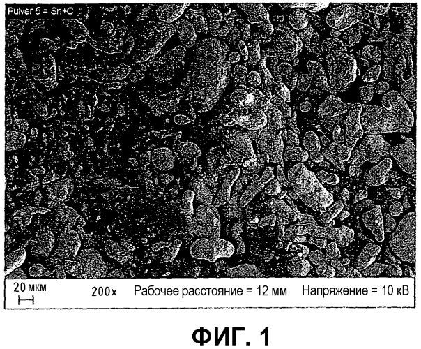 Способ нанесения смеси углерод/олово на слои металлов или сплавов