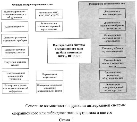 Интегрированные операционные или гибридные залы медицинского учреждения