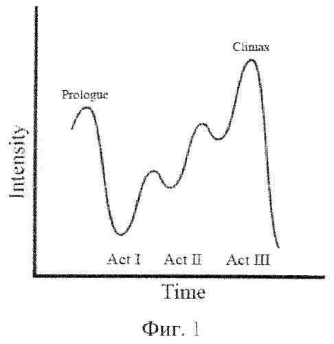 Способ определения степени эмоционального воздействия развлекательных мероприятий на зрителя