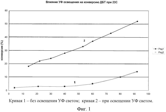 Способ некаталитического окислительного обессеривания углеводородных топлив (варианты)